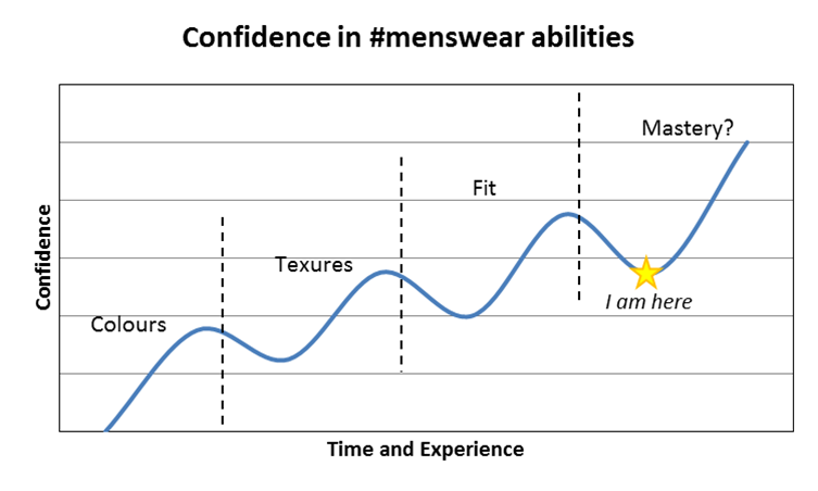 menswear, confidence, learning, fit, texture, colour